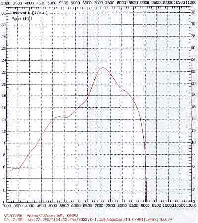 quelques essais de pots (à compléter) PX200Kegra
