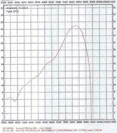 quelques essais de pots (à compléter) PX200LeoVinci