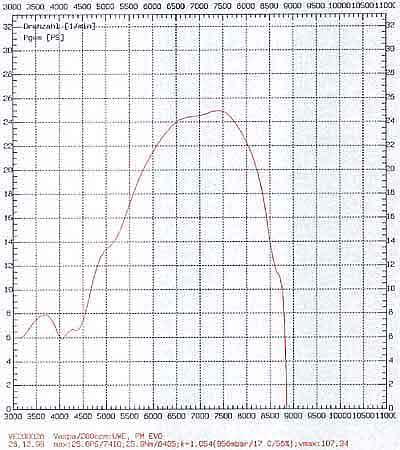 quelques essais de pots (à compléter) PX200PMEvolution