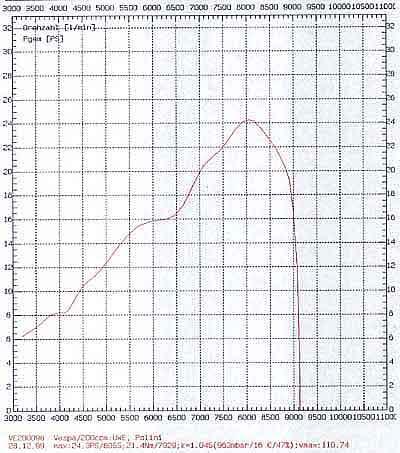 quelques essais de pots (à compléter) PX200Polini
