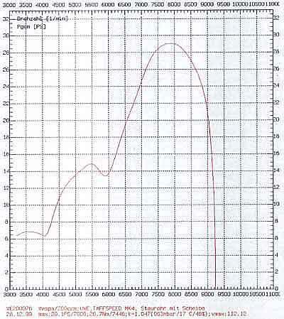 quelques essais de pots (à compléter) PX200TaffspeedMk4